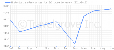 Price overview for flights from Baltimore to Newark