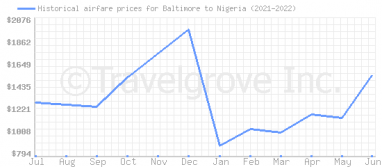 Price overview for flights from Baltimore to Nigeria
