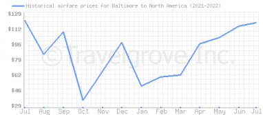 Price overview for flights from Baltimore to North America