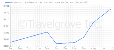 Price overview for flights from Baltimore to Oakland