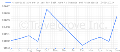 Price overview for flights from Baltimore to Oceania and Australasia