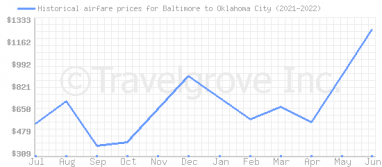 Price overview for flights from Baltimore to Oklahoma City