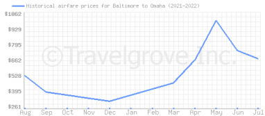 Price overview for flights from Baltimore to Omaha