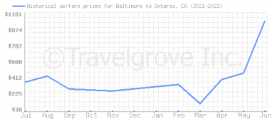 Price overview for flights from Baltimore to Ontario, CA