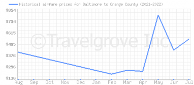 Price overview for flights from Baltimore to Orange County