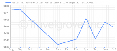 Price overview for flights from Baltimore to Oranjestad
