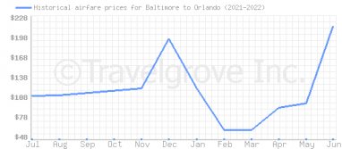 Price overview for flights from Baltimore to Orlando