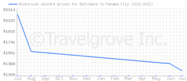 Price overview for flights from Baltimore to Panama City