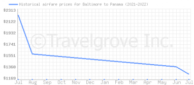 Price overview for flights from Baltimore to Panama