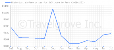 Price overview for flights from Baltimore to Peru