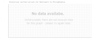 Price overview for flights from Baltimore to Philadelphia