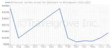 Price overview for flights from Baltimore to Philippines
