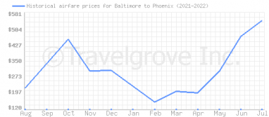 Price overview for flights from Baltimore to Phoenix