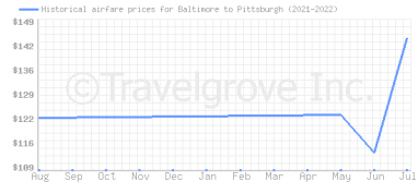 Price overview for flights from Baltimore to Pittsburgh