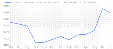 Price overview for flights from Baltimore to Port Au Prince