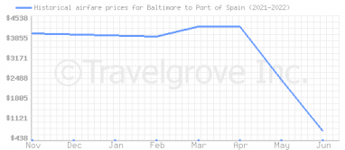 Price overview for flights from Baltimore to Port of Spain