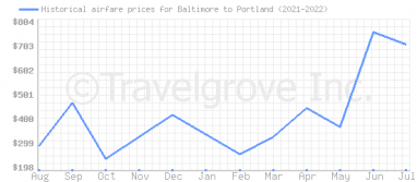 Price overview for flights from Baltimore to Portland