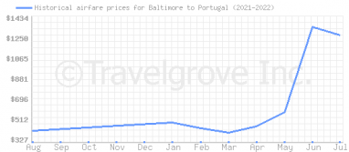 Price overview for flights from Baltimore to Portugal