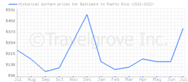 Price overview for flights from Baltimore to Puerto Rico