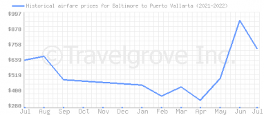 Price overview for flights from Baltimore to Puerto Vallarta