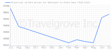 Price overview for flights from Baltimore to Punta Cana