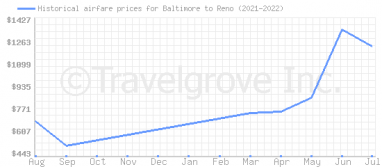 Price overview for flights from Baltimore to Reno