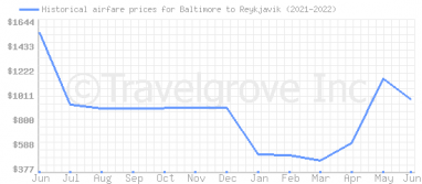 Price overview for flights from Baltimore to Reykjavik