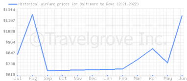 Price overview for flights from Baltimore to Rome