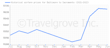 Price overview for flights from Baltimore to Sacramento
