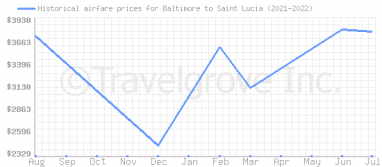 Price overview for flights from Baltimore to Saint Lucia