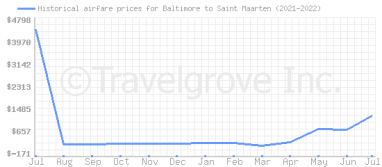 Price overview for flights from Baltimore to Saint Maarten