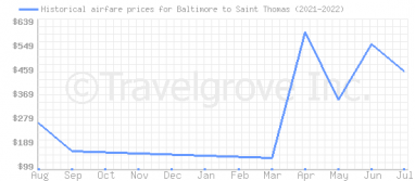 Price overview for flights from Baltimore to Saint Thomas