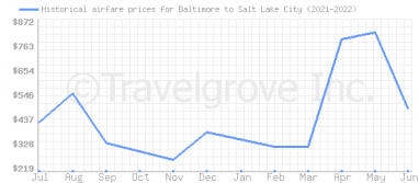 Price overview for flights from Baltimore to Salt Lake City