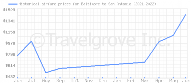Price overview for flights from Baltimore to San Antonio