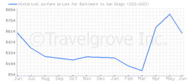 Price overview for flights from Baltimore to San Diego