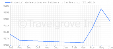 Price overview for flights from Baltimore to San Francisco