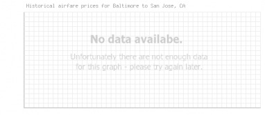 Price overview for flights from Baltimore to San Jose, CA