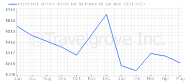 Price overview for flights from Baltimore to San Jose