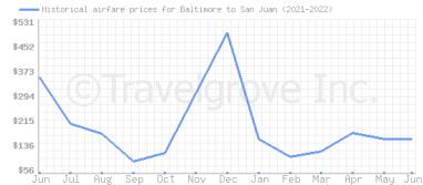 Price overview for flights from Baltimore to San Juan