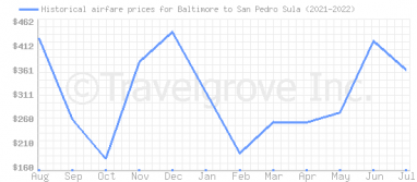 Price overview for flights from Baltimore to San Pedro Sula