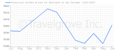 Price overview for flights from Baltimore to San Salvador