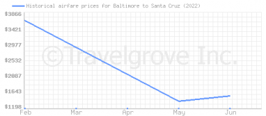 Price overview for flights from Baltimore to Santa Cruz