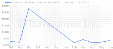 Price overview for flights from Baltimore to Santiago