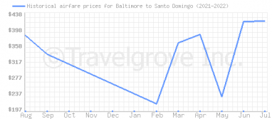 Price overview for flights from Baltimore to Santo Domingo