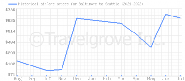 Price overview for flights from Baltimore to Seattle