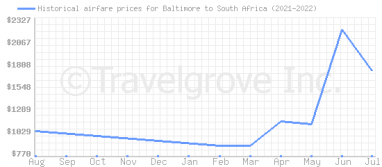 Price overview for flights from Baltimore to South Africa