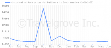 Price overview for flights from Baltimore to South America