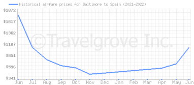Price overview for flights from Baltimore to Spain