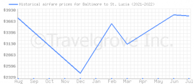 Price overview for flights from Baltimore to St. Lucia