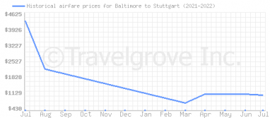 Price overview for flights from Baltimore to Stuttgart